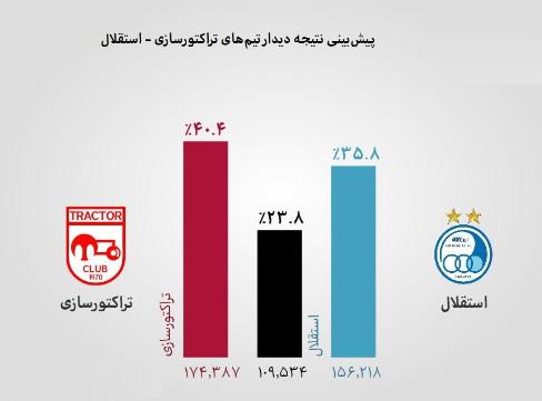 برنامه نود 22 بهمن 97,اخبار فوتبال,خبرهای فوتبال,حواشی فوتبال