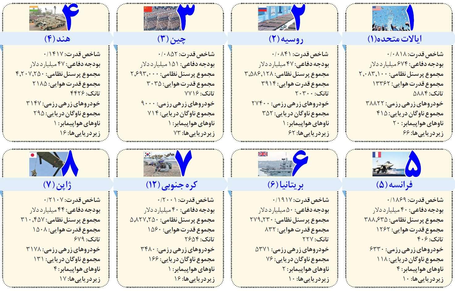 قویترین ارتشهای دنیا,اخبار سیاسی,خبرهای سیاسی,دفاع و امنیت