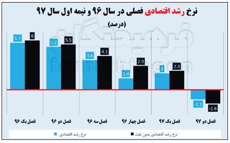 پرتره اقتصاد ایران در سال ۹۸,اخبار اقتصادی,خبرهای اقتصادی,اقتصاد کلان