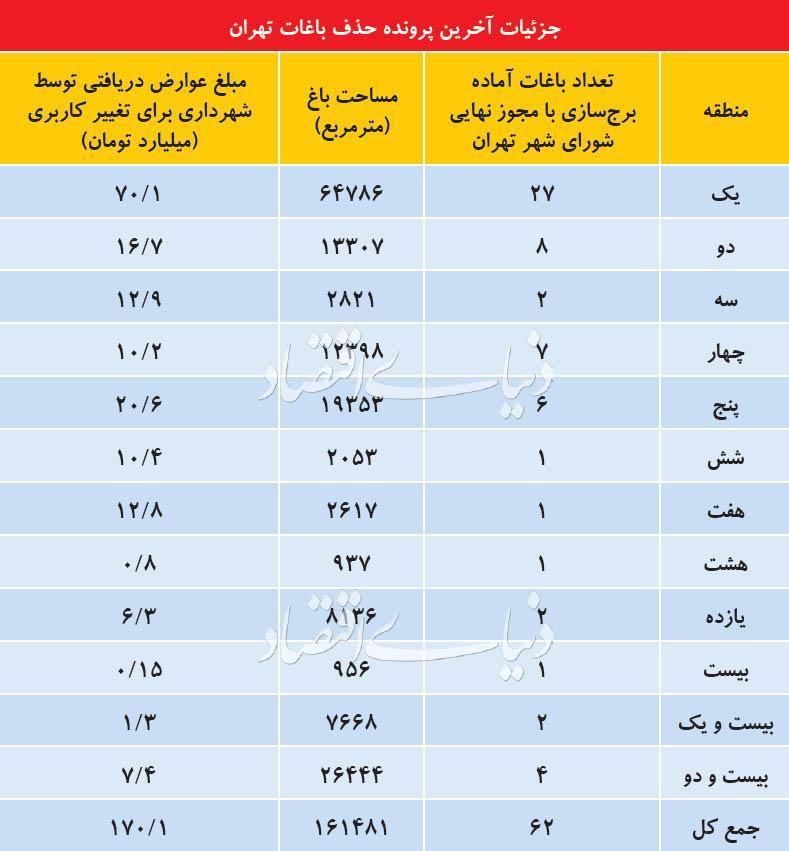 باغ های تهران,اخبار اقتصادی,خبرهای اقتصادی,مسکن و عمران