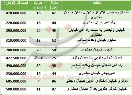 قیمت آپارتمان در منطقه راه آهن,اخبار اقتصادی,خبرهای اقتصادی,مسکن و عمران