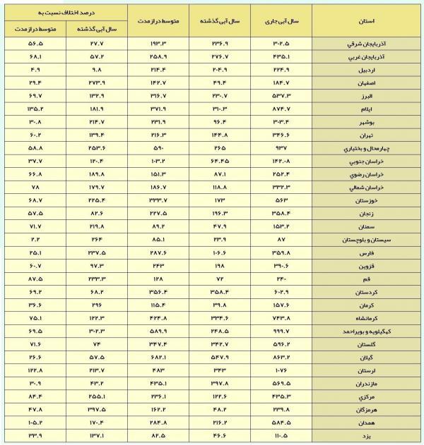 میزان بارندگی در استانهای کشور,اخبار اجتماعی,خبرهای اجتماعی,محیط زیست