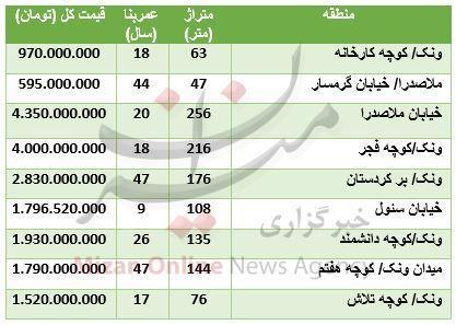قیمت آپارتمان در منطقه ونک,اخبار اقتصادی,خبرهای اقتصادی,مسکن و عمران