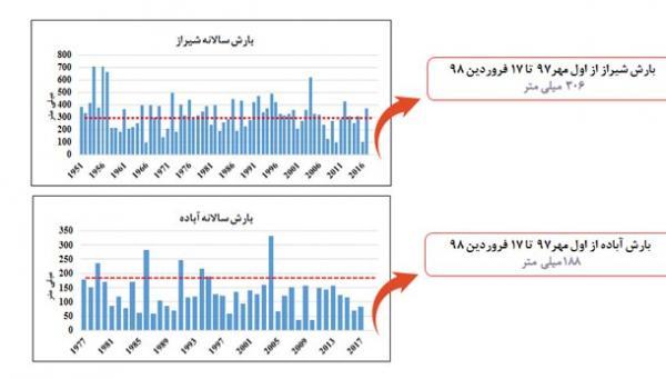 بارش در ایران,اخبار اجتماعی,خبرهای اجتماعی,محیط زیست