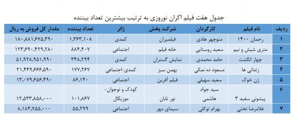 فیلم سینماهای اصفهان,اخبار فیلم و سینما,خبرهای فیلم و سینما,سینمای ایران