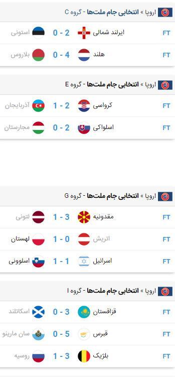 مرحله مقدماتی جام ملت های 2020 اروپا,اخبار فوتبال,خبرهای فوتبال,جام ملت های اروپا