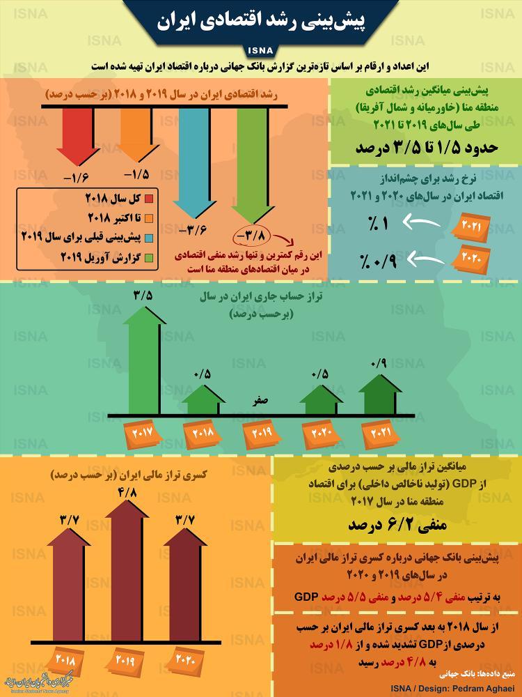 اینفوگرافیک میزان رشد اقتصادی ایران