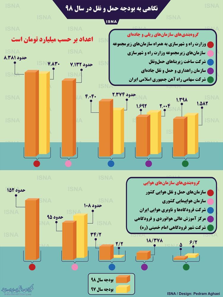 اینفوگرافیک بودجه حمل و نقل کشور