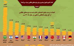اینفوگرافیک رتبه بندی کشورها در بخش نظامی