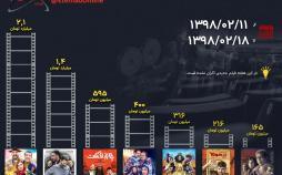 اینفوگرافیک فروش هفتگی سینمای ایران