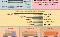 اینفوگرافیک میزان تغییر خطوط ریلی ایران