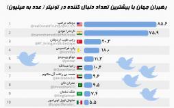 اینفوگرافیک استفاده سیاستمداران از توئیتر