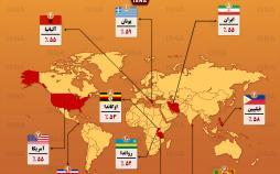 اینفوگرافیک پر استرسترین کشورهای جهان سال 2018