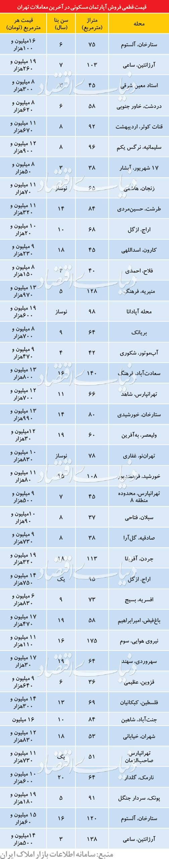 معاملات مسکن پایتخت,اخبار اقتصادی,خبرهای اقتصادی,مسکن و عمران
