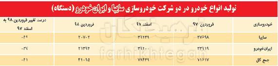 آمار تولیدات ایران خودرو و سایپا,اخبار خودرو,خبرهای خودرو,بازار خودرو