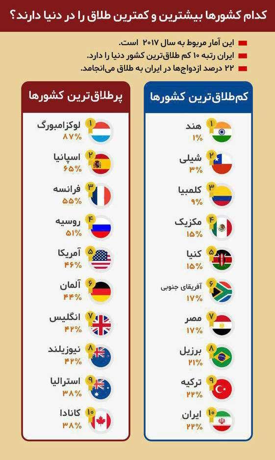 اینفوگرافیک آمار طلاق کشورها