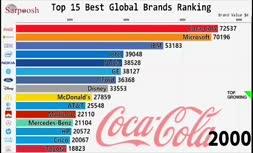 ویدئو/ رتبهبندی ۱۵ کمپانی برترِ جهان از نظر ارزش برند در سالهای ۲۰۰۰ تا ۲۰۱۸