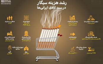 اینفوگرافیک هزینه سیگار در سبد کالا