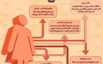 اینفوگرافیک شایعترین نگرانیها در مورد سلامت زنان