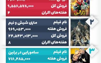 اینفوگرافیک جدول فروش سینمای ایران