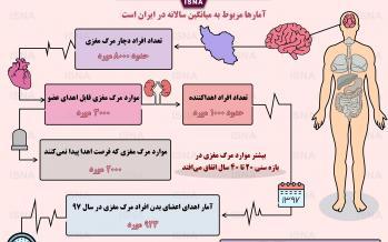 اینفوگرافیک آمار اهدای عضو در ایران