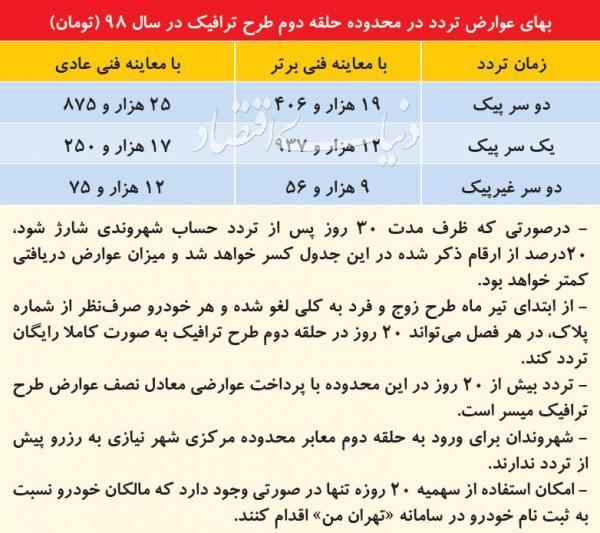 طرح جدید ترافیک در تهران,اخبار اجتماعی,خبرهای اجتماعی,شهر و روستا