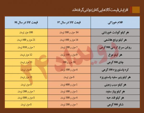 در غیبت نظارت/ افزایش غیرمنطقی قیمت کالاهایی که ارز دولتی گرفتهاند +جدول