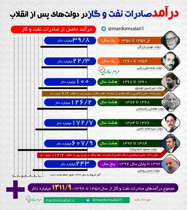 درآمد صادرات نفت و گاز ایران در دوران پس از انقلاب,اخبار اقتصادی,خبرهای اقتصادی,نفت و انرژی