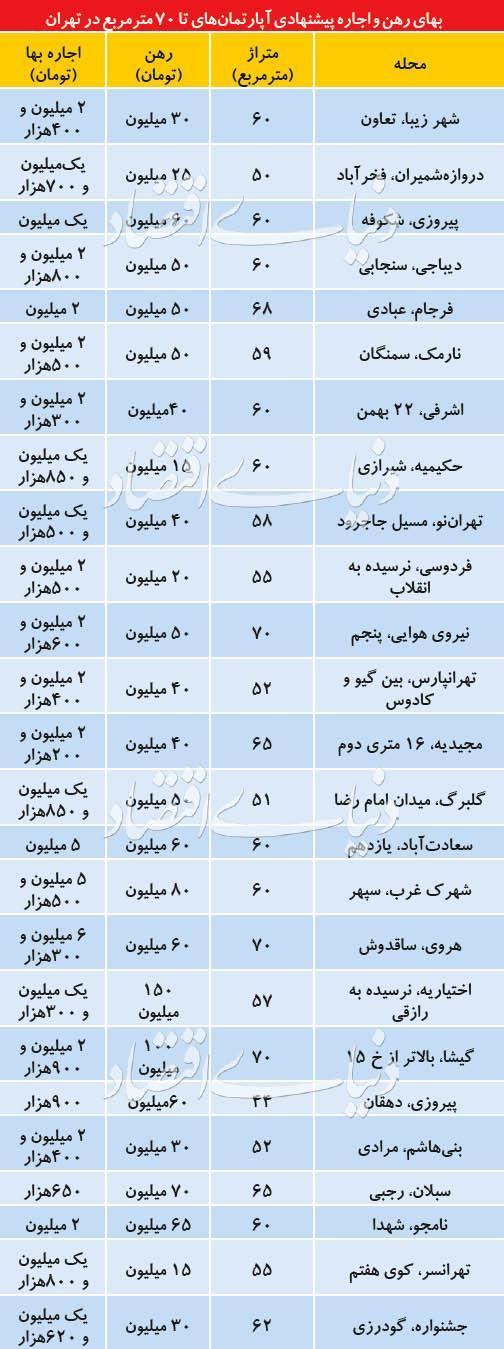قیمت رهن و اجاره آپارتمان کوچک متراژ در تهران,اخبار اقتصادی,خبرهای اقتصادی,مسکن و عمران