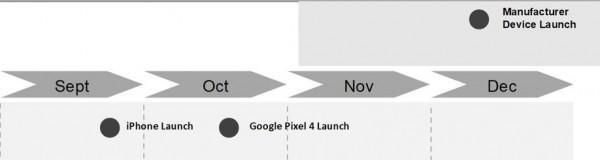زمان عرضه گلکسی Note10 سامسونگ,اخبار دیجیتال,خبرهای دیجیتال,موبایل و تبلت