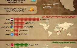 اینفوگرافیک وضعیت پناهجویان جهان