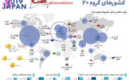 اینفوگرافیک قدرت اقتصادی کشورهای گروه 20