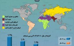 اینفوگرافیک آمار ازدواج در جهان