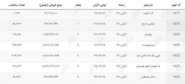 فروش فیلم سینمایی,اخبار فیلم و سینما,خبرهای فیلم و سینما,سینمای ایران