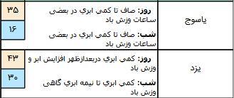 رگبار باران در برخی استان ها,اخبار اجتماعی,خبرهای اجتماعی,وضعیت ترافیک و آب و هوا