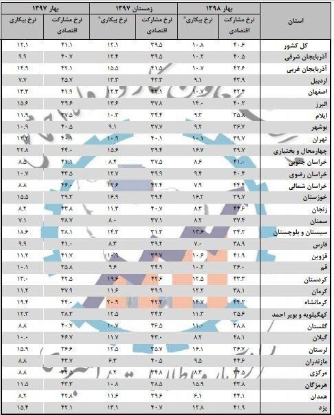 بیکارترین استان کشور,اخبار اشتغال و تعاون,خبرهای اشتغال و تعاون,اشتغال و تعاون