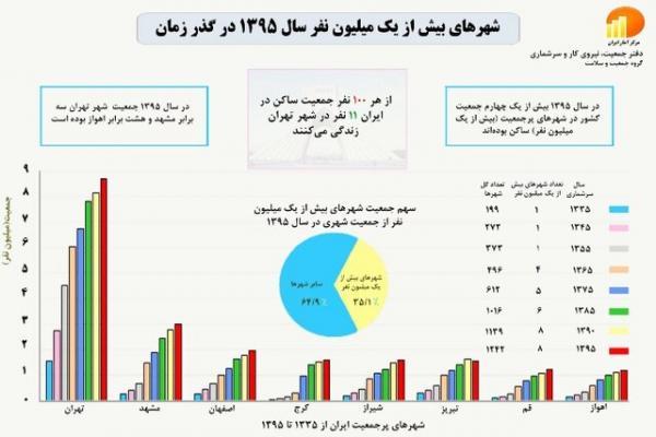 وضعیت شهرنشینی در ایران,اخبار اجتماعی,خبرهای اجتماعی,شهر و روستا