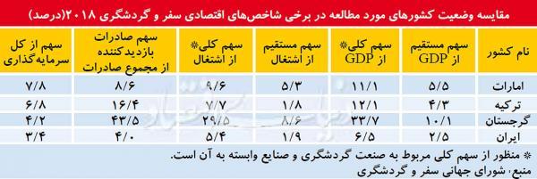 بررسی شاخص های رقابتپذیری سفر و گردشگری در ایران,اخبار اجتماعی,خبرهای اجتماعی,محیط زیست