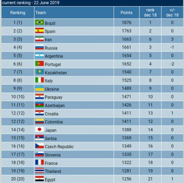 جاگاه تیم ملی فوتسال ایران در رده بندی جهانی,اخبار فوتبال,خبرهای فوتبال,فوتسال