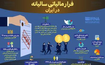 اینفوگرافیک فرار مالیاتی سالانه در ایران
