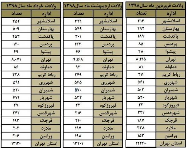 آمار متولدین تهران در سال 98,اخبار اجتماعی,خبرهای اجتماعی,جامعه