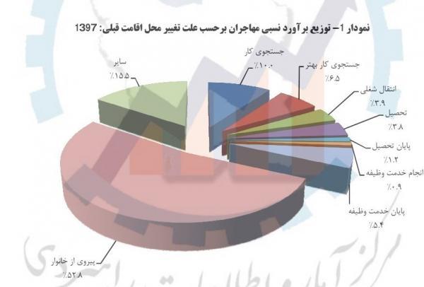بیشترین علت مهاجرت در سال 97,اخبار اشتغال و تعاون,خبرهای اشتغال و تعاون,اشتغال و تعاون