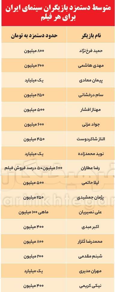 میزان درآمد بازیگران ایران,اخبار هنرمندان,خبرهای هنرمندان,اخبار بازیگران