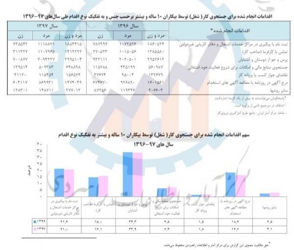 اشتغال در ایران,اخبار اشتغال و تعاون,خبرهای اشتغال و تعاون,اشتغال و تعاون