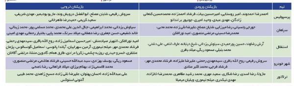 تیم های نوزدهمین لیگ برتر,اخبار فوتبال,خبرهای فوتبال,لیگ برتر و جام حذفی
