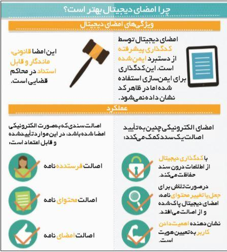 امضای دیجیتال,اخبار دیجیتال,خبرهای دیجیتال,اخبار فناوری اطلاعات