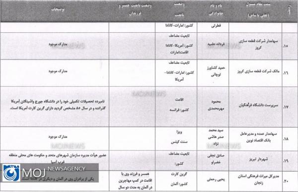 مسئولان دو تابعیتی کشور,اخبار سیاسی,خبرهای سیاسی,اخبار سیاسی ایران