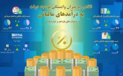 اینفوگرافیک وابستگی بودجه دولت به در آمدهای مالیاتی