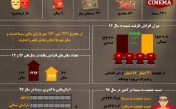 اینفوگرافیک تعداد سینماها در ایران