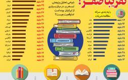 اینفوگرافیک سرانه مطالعه کتاب در ایران